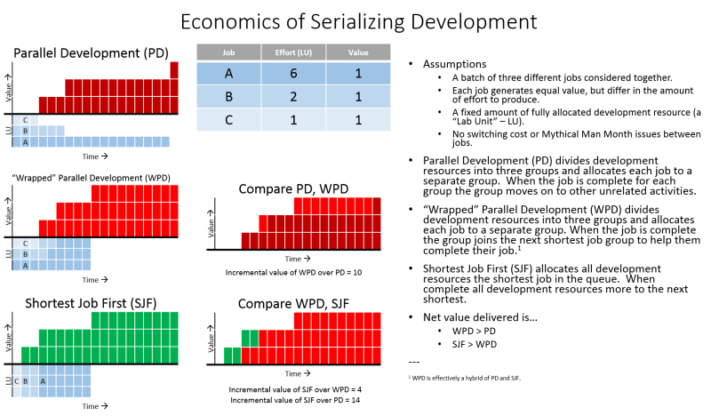 Economics of Serializing Develoment