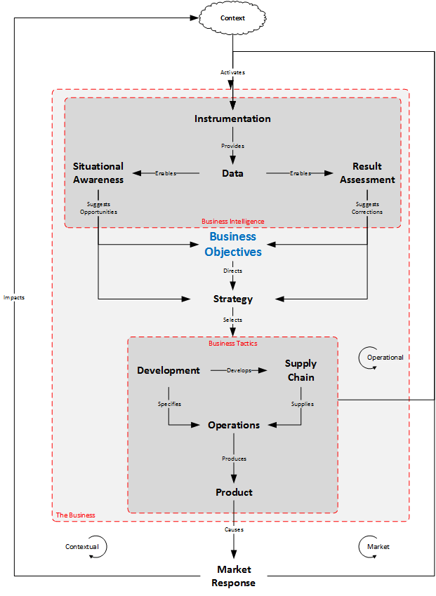 General Business Structure