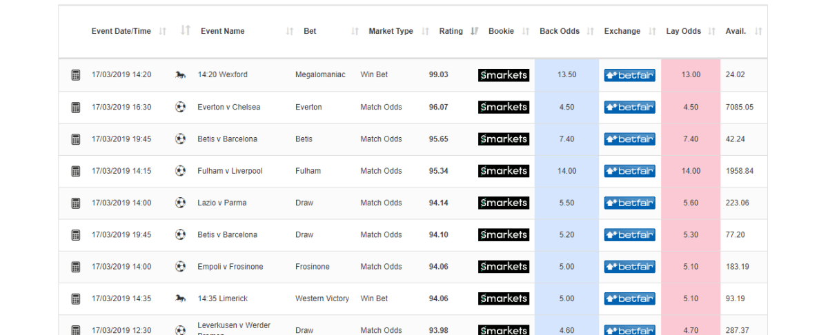 Example of Profit Accumulator Oddmatcher For Matched Betting