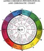 astro_chemical_physiological_chromatic_chart_santos_bonacci