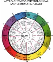 astro_chemical_physiological_chromatic_chart_santos_bonacci