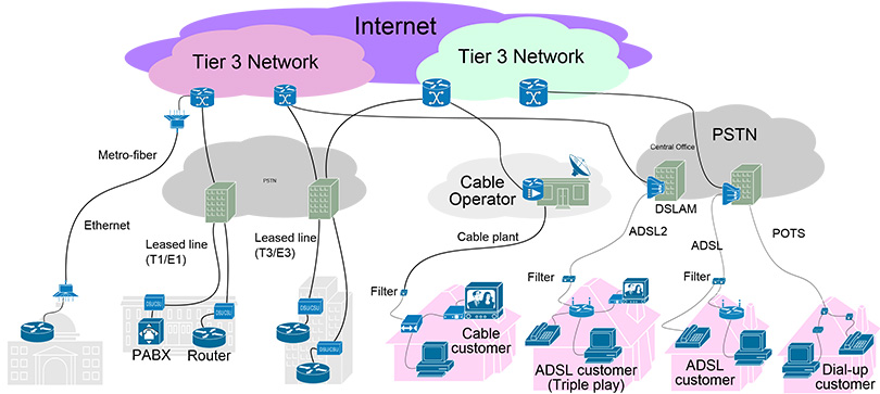 Internet-Access-Layer