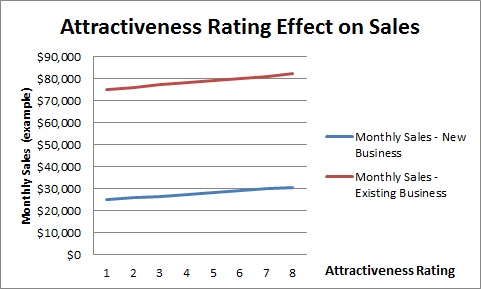 Sales Increase with Attractiveness Rating