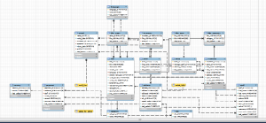 Entity Relationship Diagram Mysql Server – Periodic
