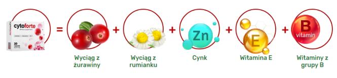 cytoforte skład