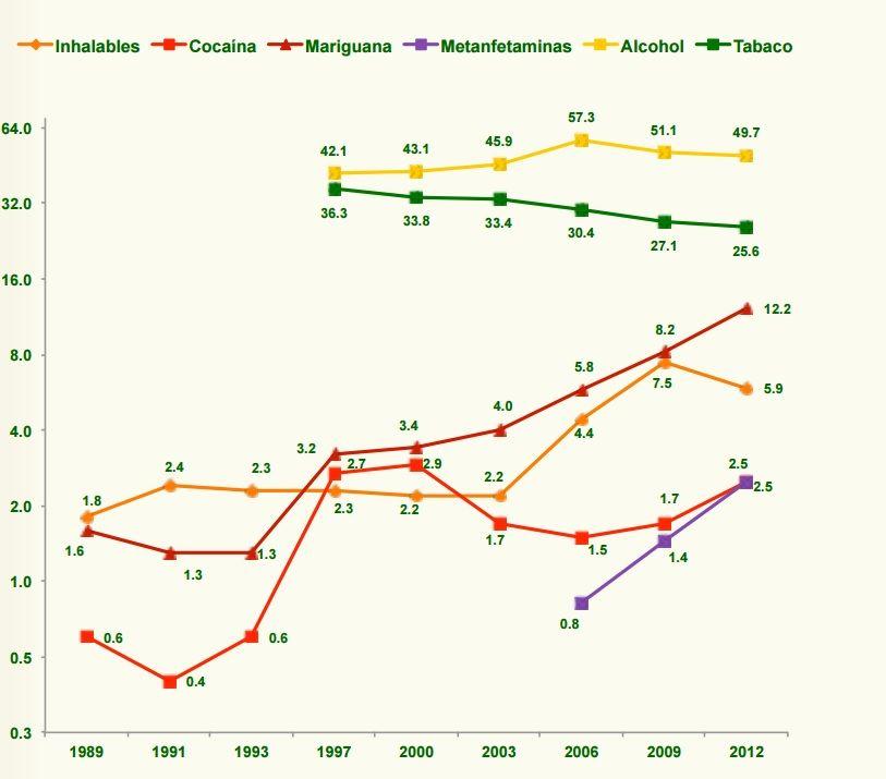 La gráfica general del consumo de sustancias psicoactivas en el último año en estudiantes. Datos de IAPA.