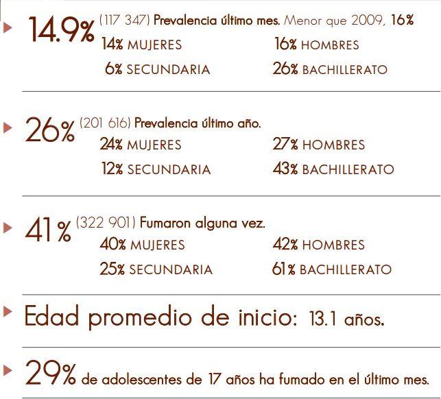Datos del consumo de tabaco en jóvenes. Datos de IAPA.