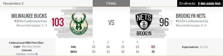 Datos de NBA.