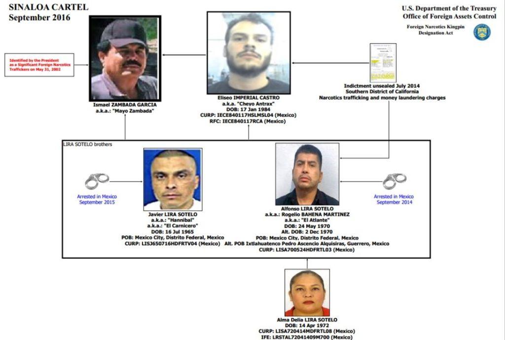 Congelan bienes a sobrino de 'El Mayo' Zambada en Estados Unidos - La ruta que tiene identificada el Departamento del Tesoro.