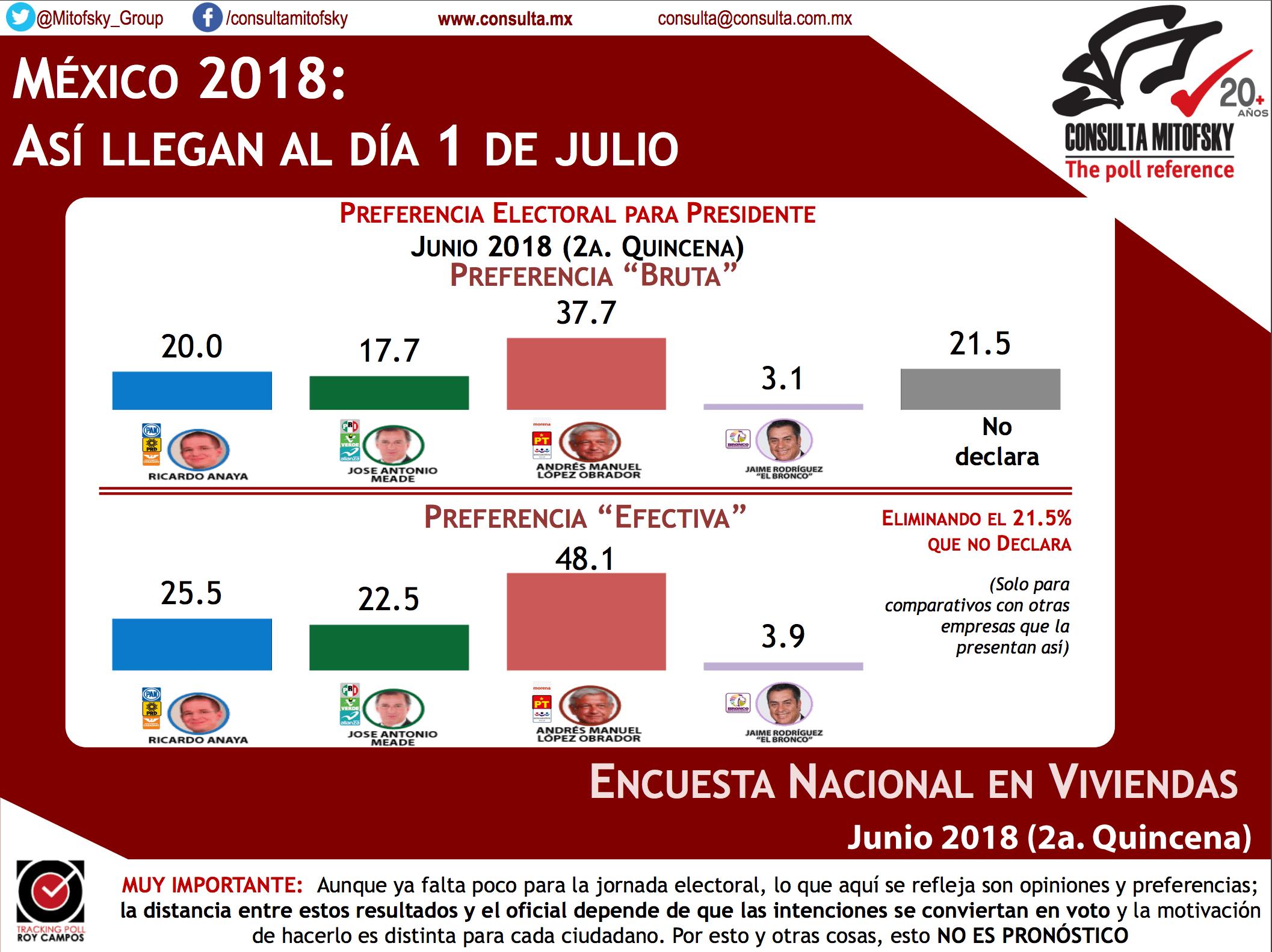 Previo a jornada electoral, AMLO mantiene ventaja: Consulta Mitofsky - Portal Noticias Veracruz