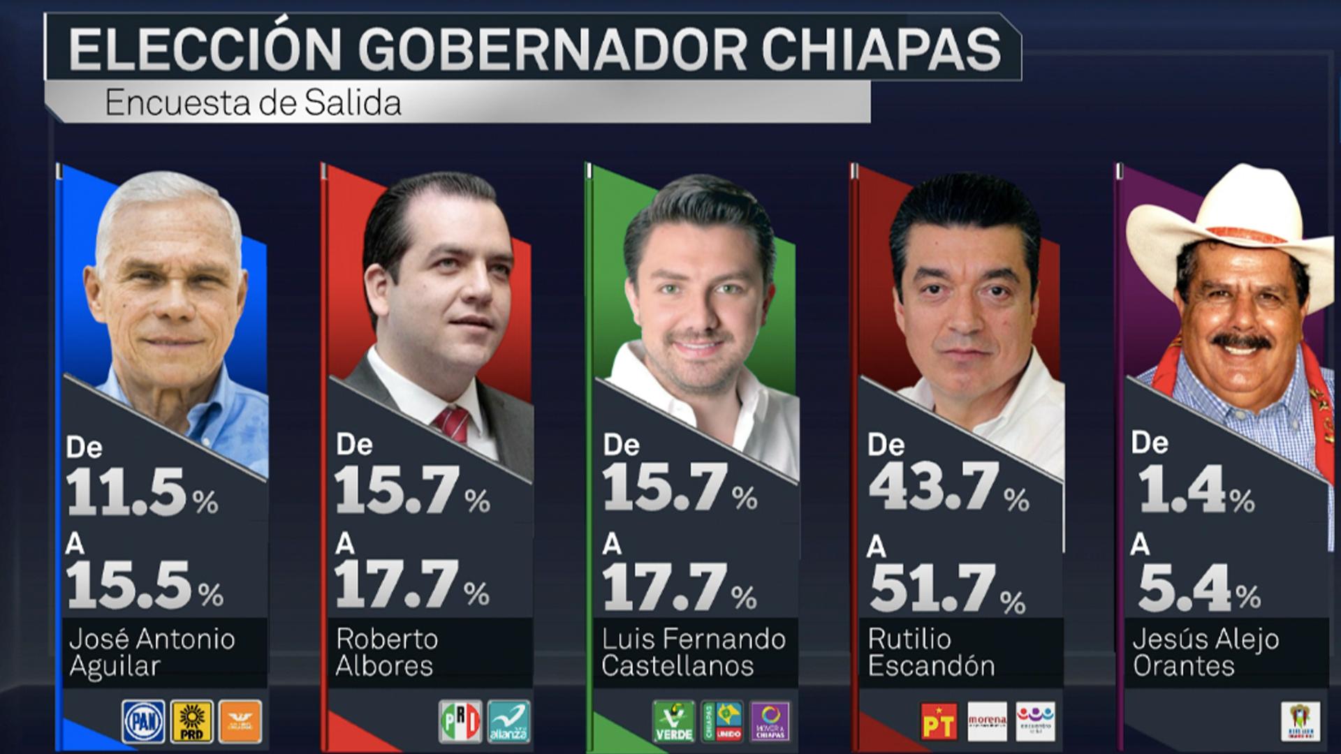 Arrasa Morena en CDMX, Tabasco, Chiapas y Morelos