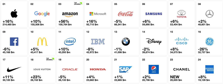 Las marcas más valiosas del mundo