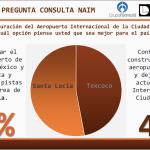 Encuesta en Facebook: 53% por la opción Santa Lucía; 47% por Texcoco
