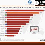 México es el segundo lugar en exposición de noticias falsas - Gráfico de TResearchMx