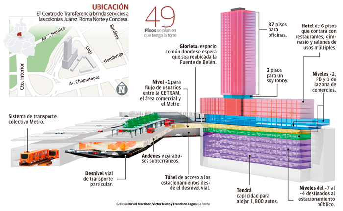 Proyecto de modernización de Cetram Chapultepec. Foto de La Razón