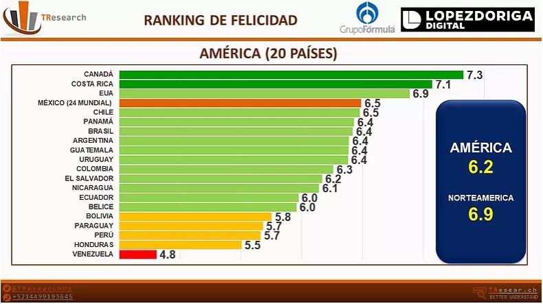 Países más felices de América Latina. Foto de T-Research