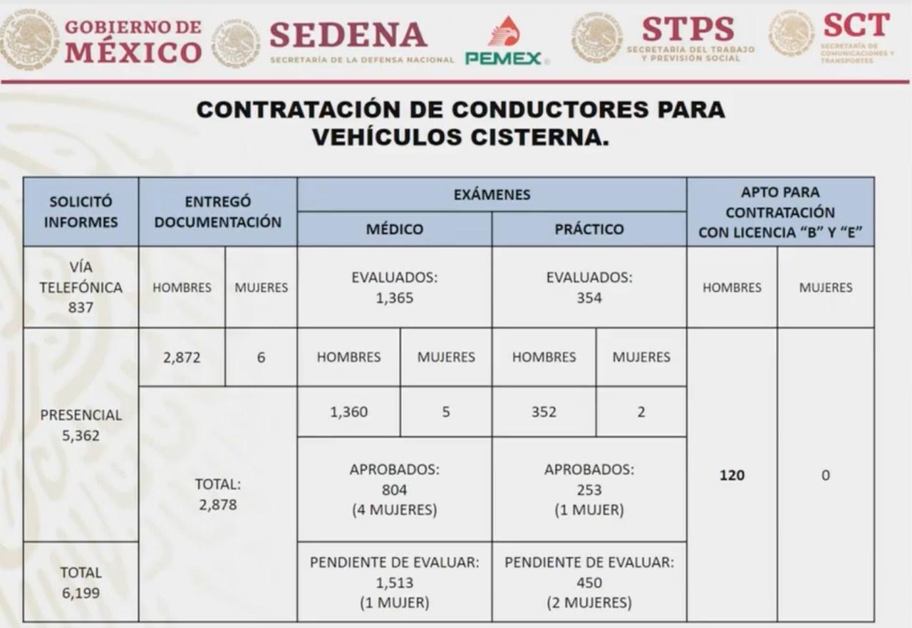 Proceso de selección de conductores de pipas. Captura de pantalla