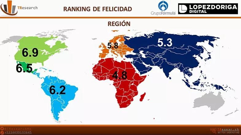 Promedio de la felicidad por continente. Foto de T-Research
