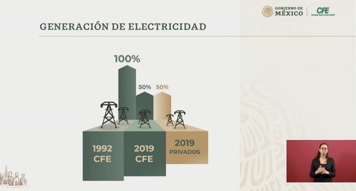 Generación de Electricidad en México. Captura de pantalla