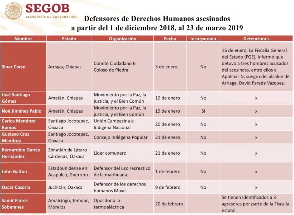 Defensores de derechos humanos asesinados. Captura de pantalla