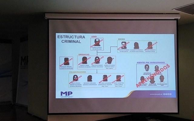 Guatemala desarticula banda de narcotraficantes que pasaba por México - Estructura criminal de la banda. Foto de @MPguatemala