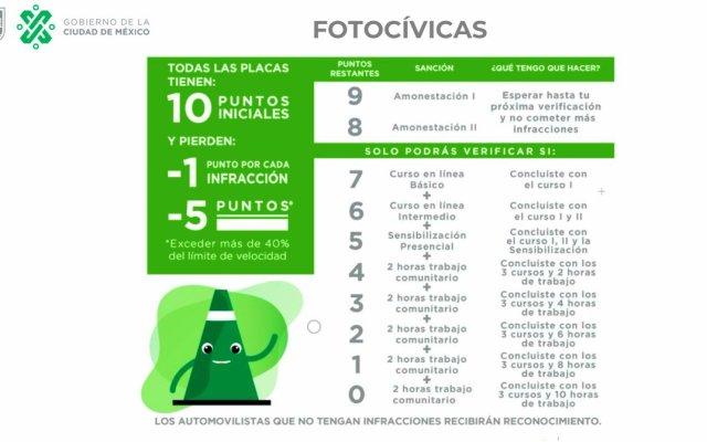 ¿Cómo verificar puntos e infracciones por fotocívicas? - Sanciones por fotocívicas. Foto de @Claudiashein