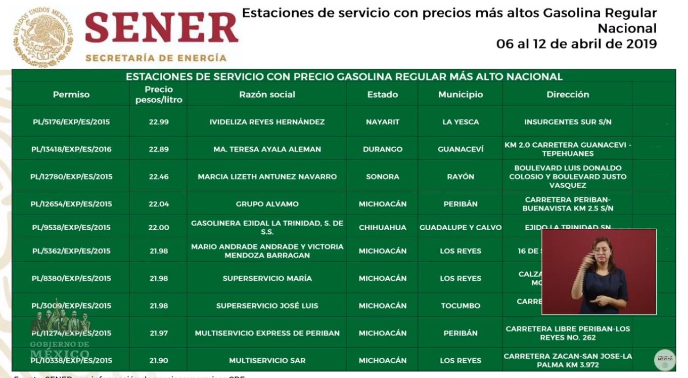 Ubicación de gasolineras que venden más cara la Magna. Captura de pantalla