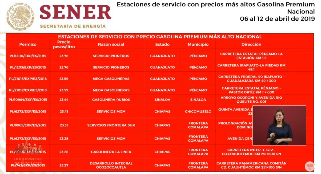 Ubicación de gasolineras que venden más cara la Premium. Captura de pantalla
