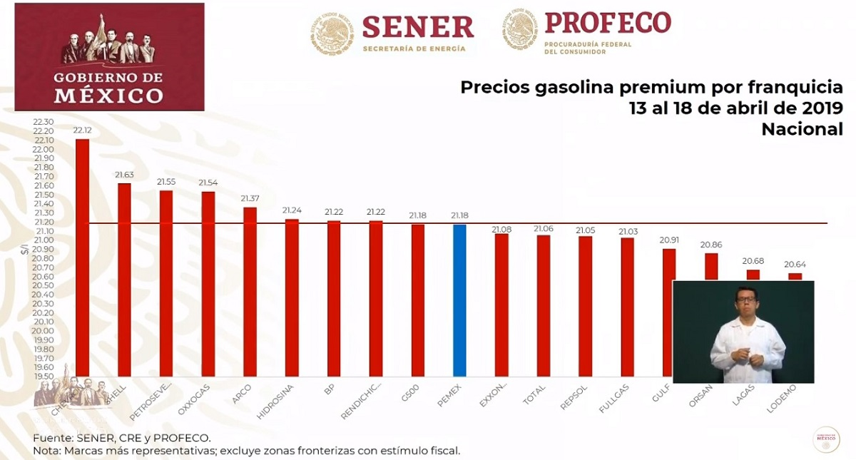 Precios de la gasolina Premium 22-04-19. Captura de pantalla