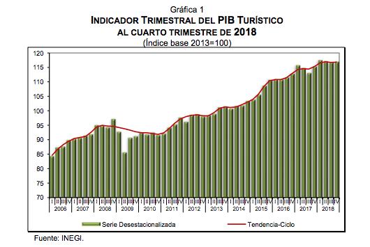 PIB Turístico Actividad Turística