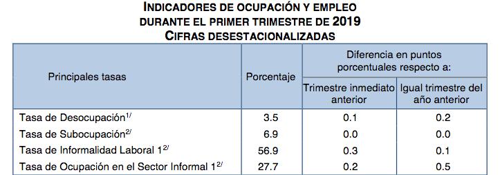 inegi Encuesta Nacional de Ocupación y Empleo