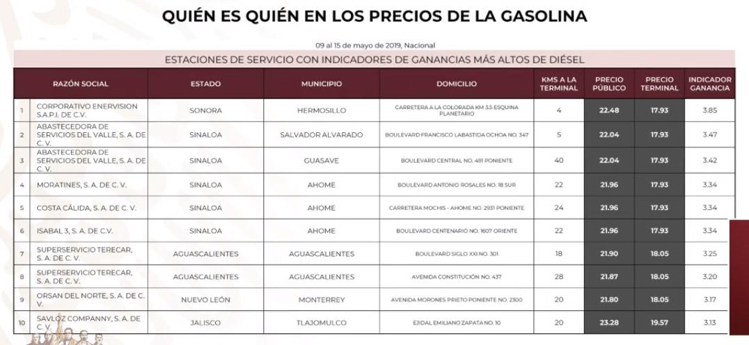 Gasolineras que cobran más caro el Diésel, al 15 de mayo de 2019. Captura de pantalla