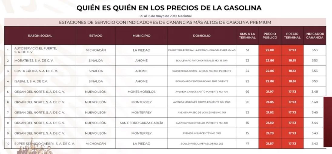 Gasolineras que cobran más caro la Gasolina Premium al 15 de mayo de 2019. Captura de pantalla