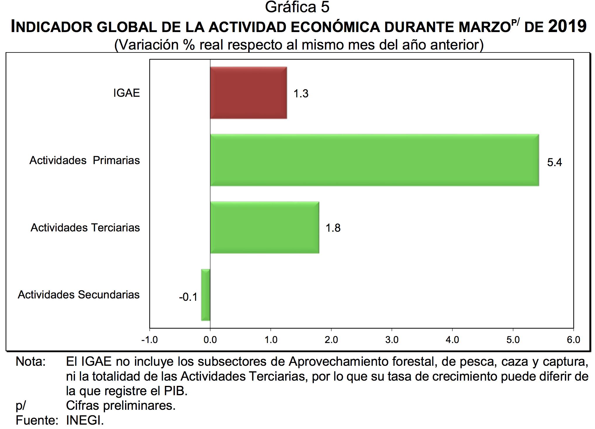Economía de México crece 1.2 por ciento en primer trimestre INEGI