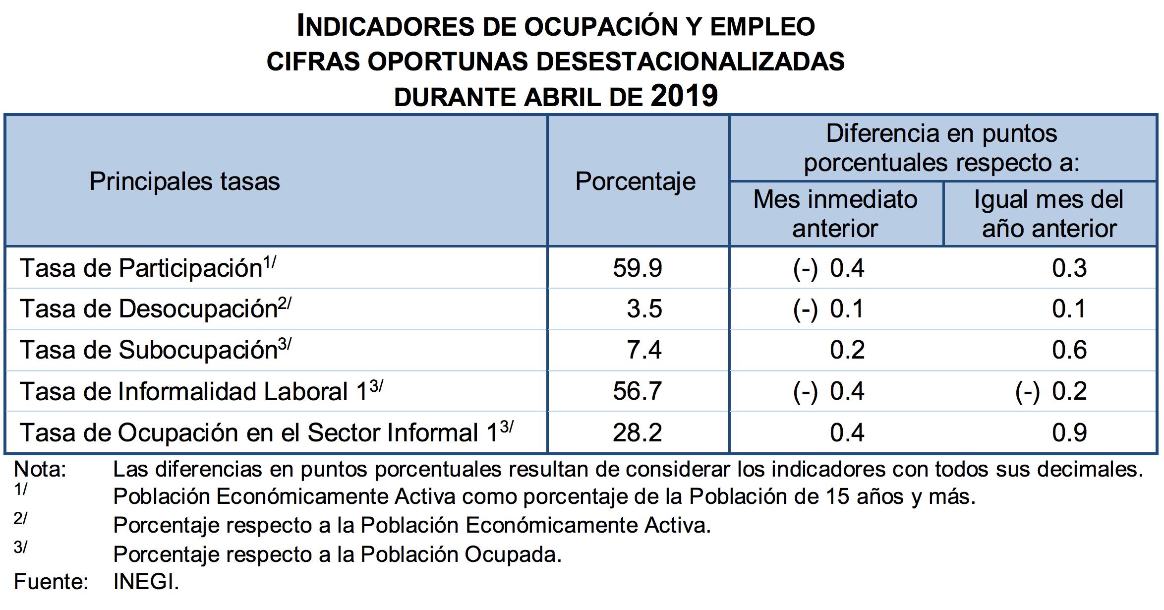 Los indicadores de Ocupación y Empleo. Datos de INEGI.