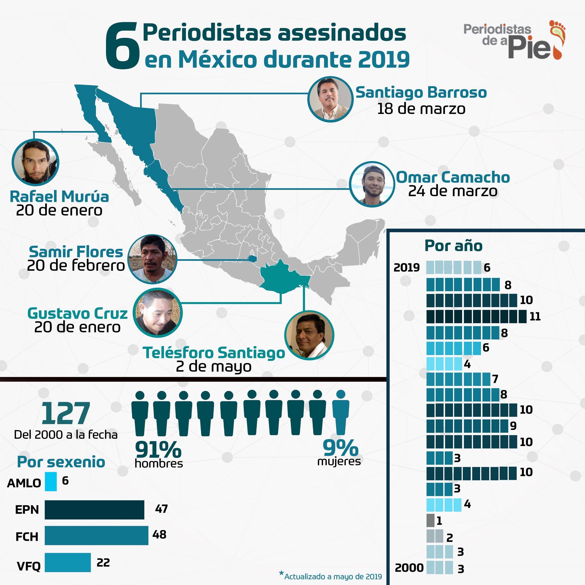 Periodistas asesinados en México durante 2019. Foto de Periodistas de a Pie