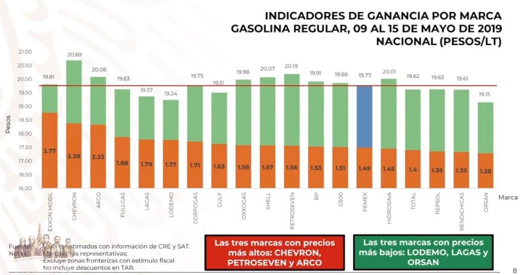 Precios de la gasolina magna por marca al 15 de mayo de 2019. Captura de pantalla