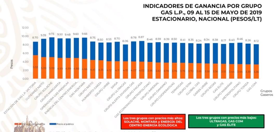 Precios del Gas LP estacionario al 15 de mayo de 2019. Captura de pantalla