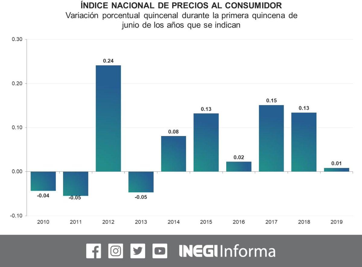 Inflación desacelera y vuelve al objetivo del Banco de México
