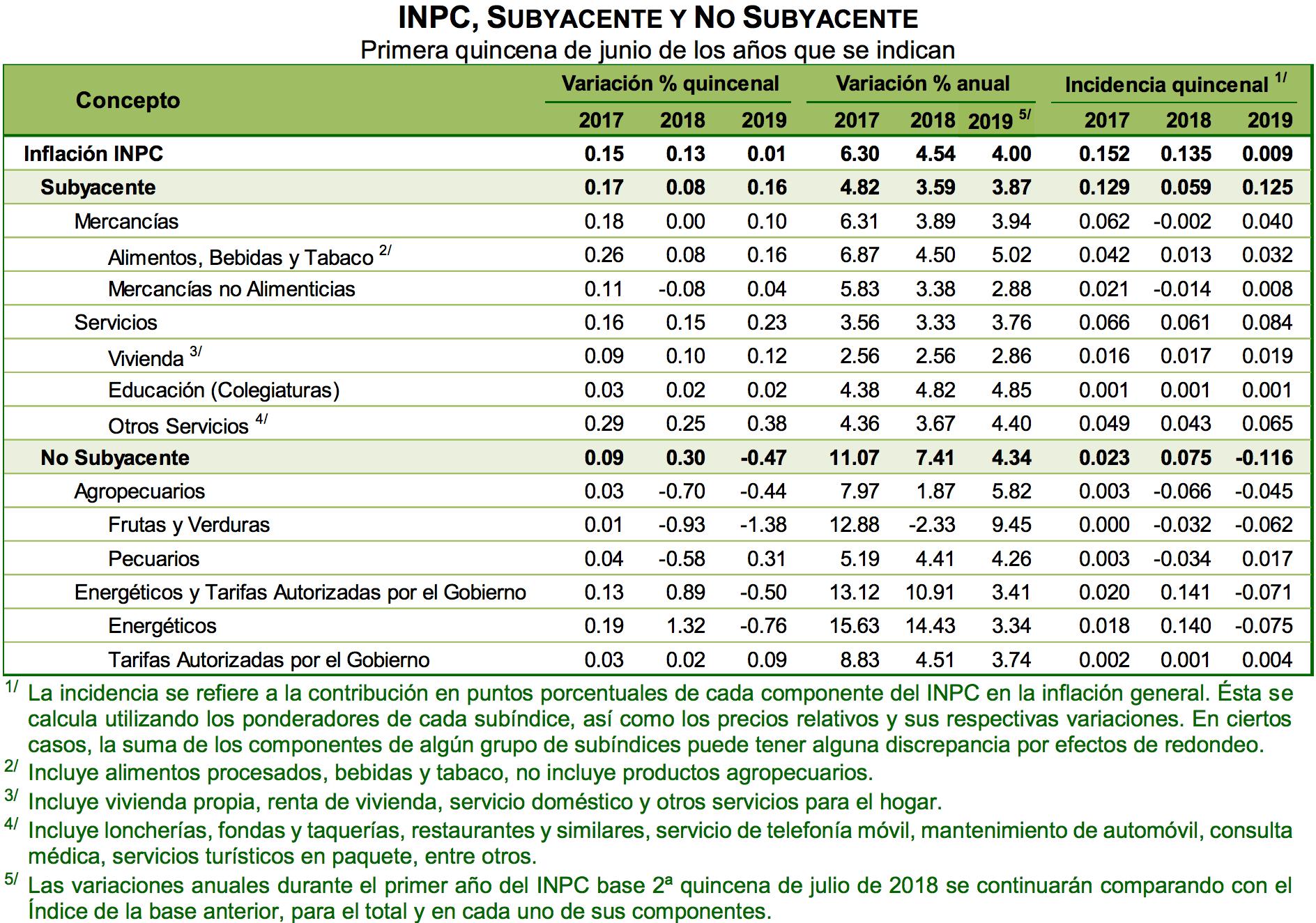 Desacelera a 4% la inflación anual [Negocios]