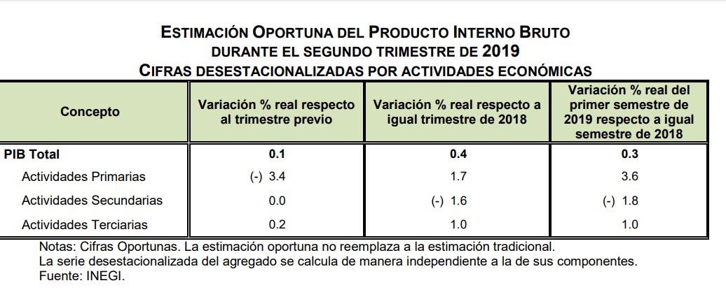 Estimación Oportuna del PIB Bruto durante el Segundo Trimestre de 2019. Cifras desestacionalizadas por actividades económicas. Datos de INEGI.