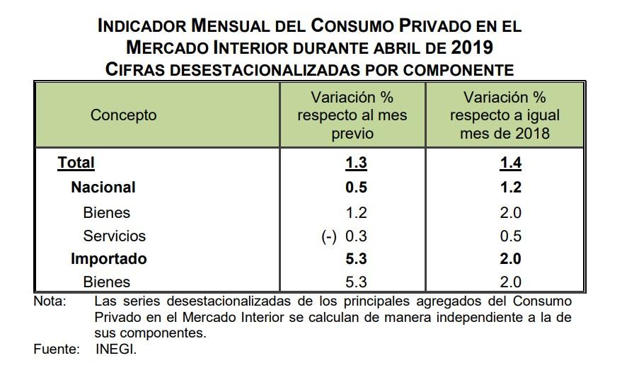 Consumo Privado en abril de 2019. Foto de Inegi