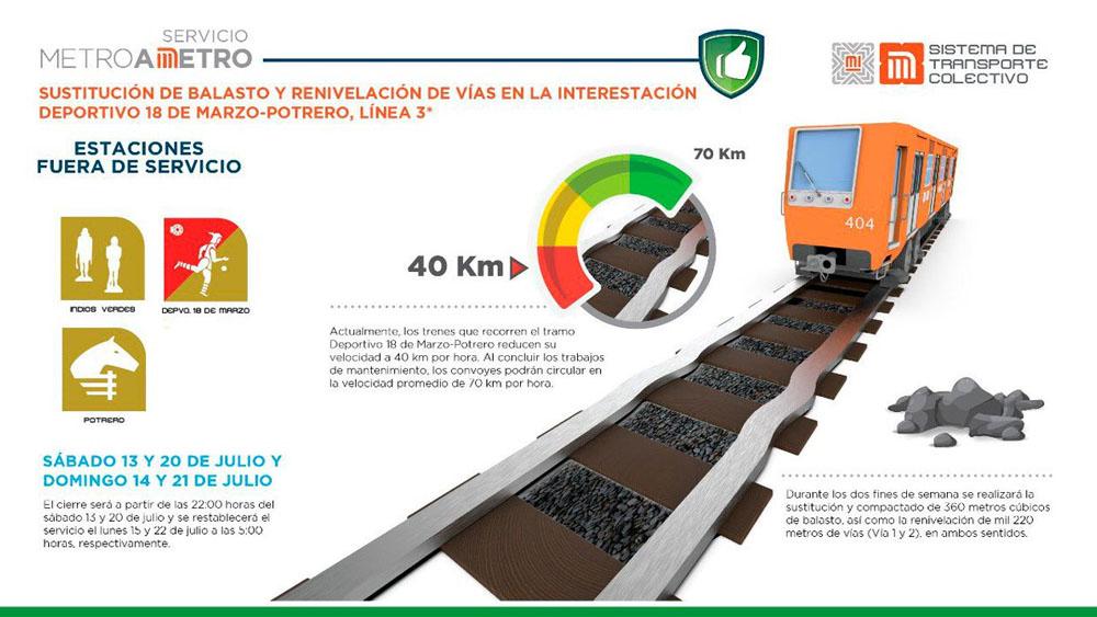 Hoy inicia mantenimiento en estaciones de la Línea 3 del Metro - reparación linea 3 metro