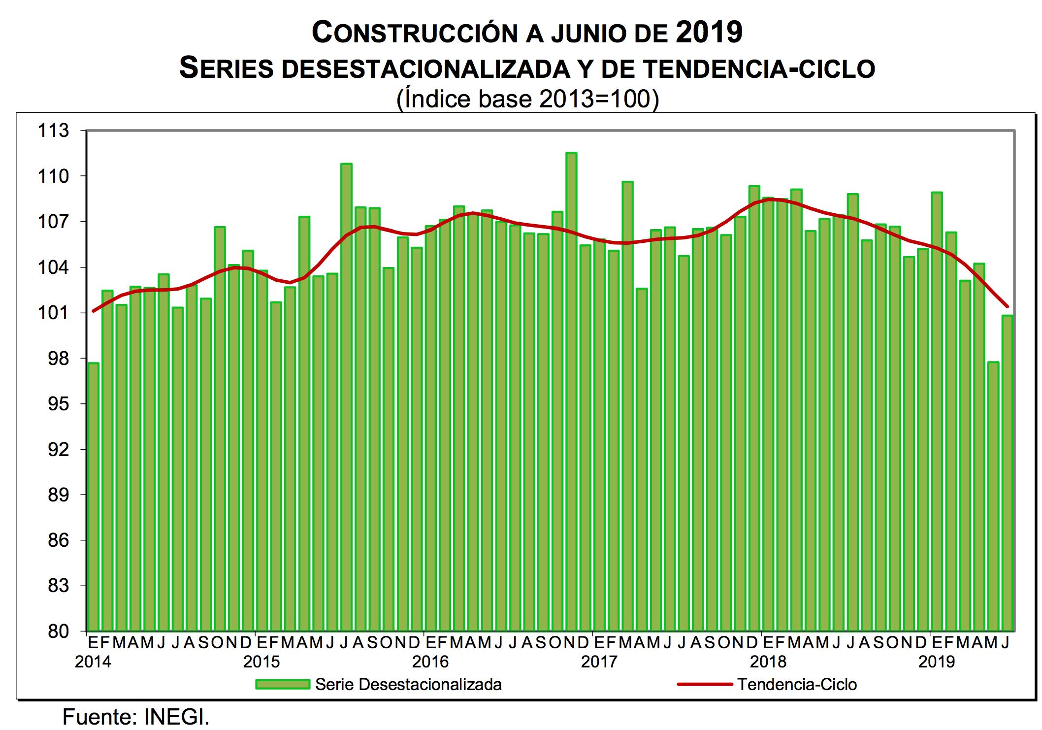 Construcción a junio de 2019. Series desestacionalizadas y de tendencia-ciclo. Datos de INEGI.