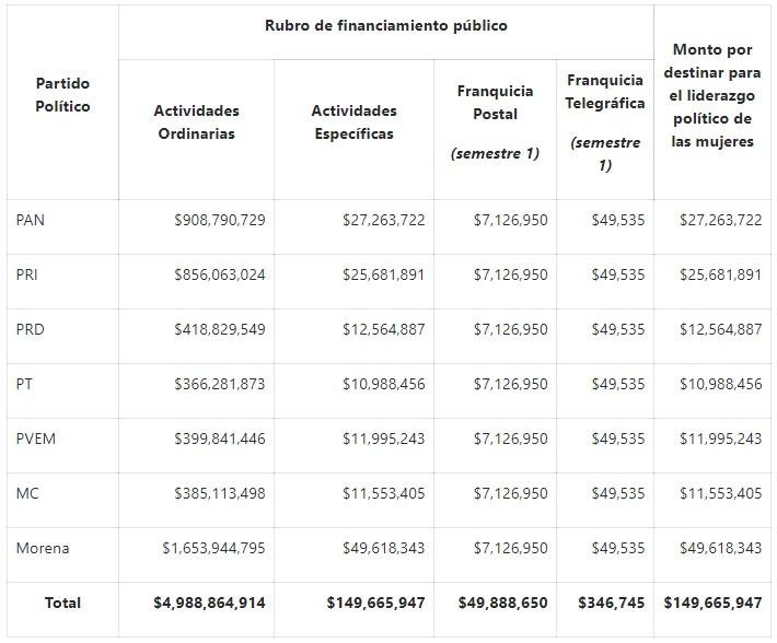 Financiamiento a partidos. Foto de INE
