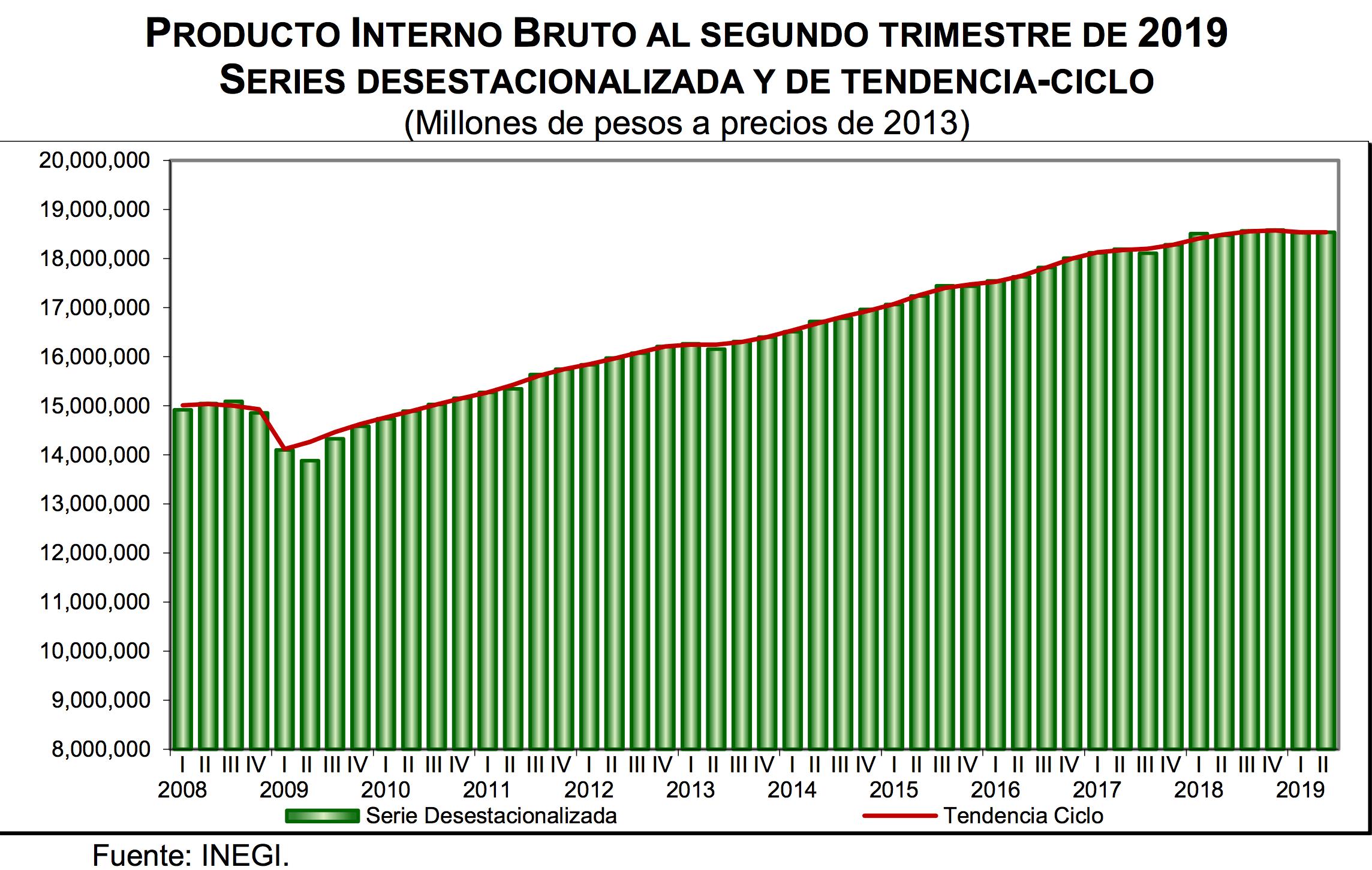 El PIB de México al segundo trimestre de 2019. Series desestacionalizada y de tendencia ciclo (cifras en millones de pesos a precios de 2013), Datos de INEGI