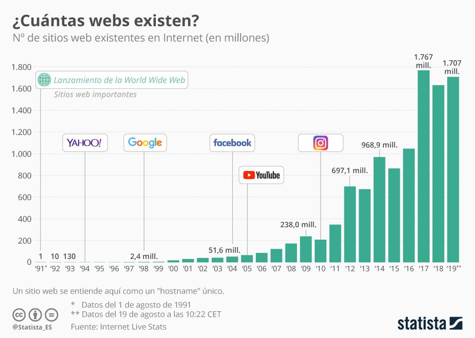 sitios webs statista
