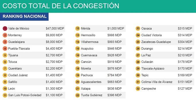 Costo total de la congestión por ciudad. Foto de Imco