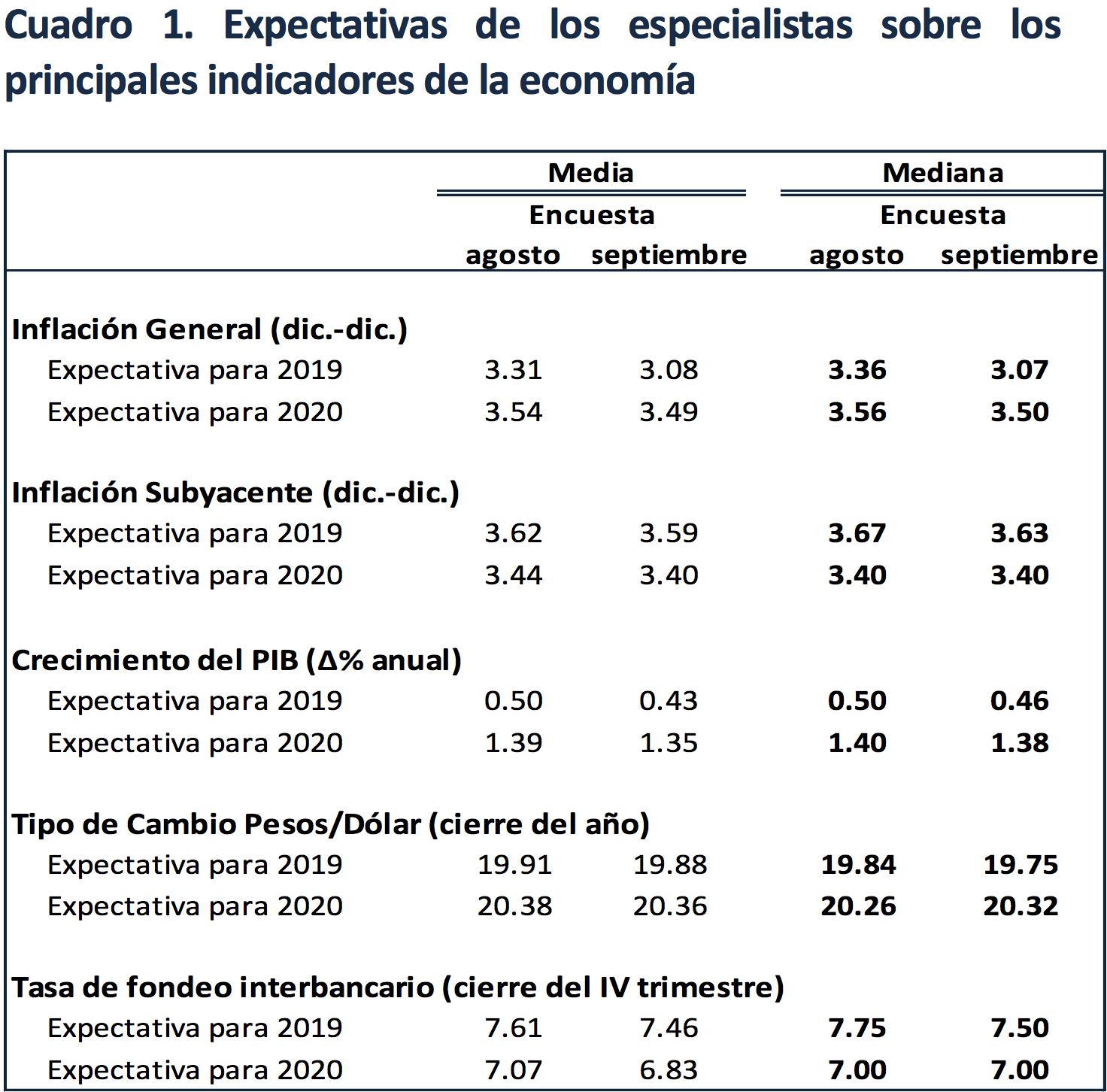Cuadro de las expectativas de los especialistas sobre los principales indicadores de la economía. Datos de Banxico.