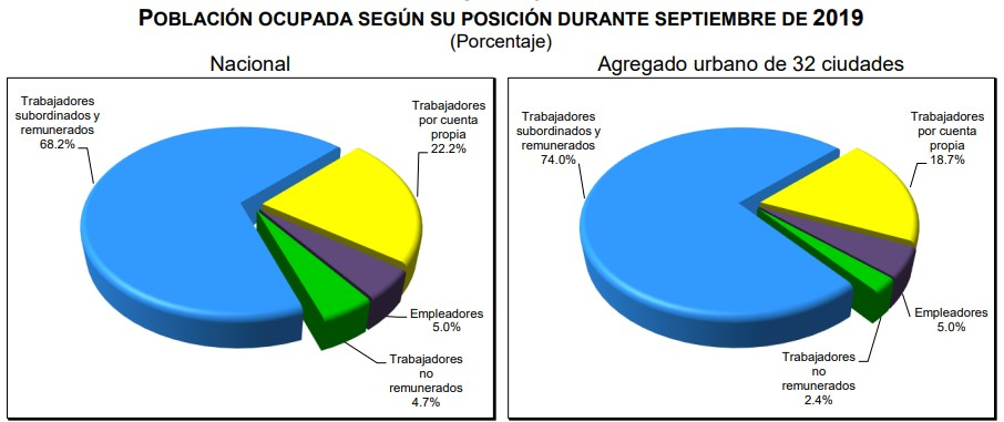 Población ocupada por posición sept 2019. Foto de Inegi